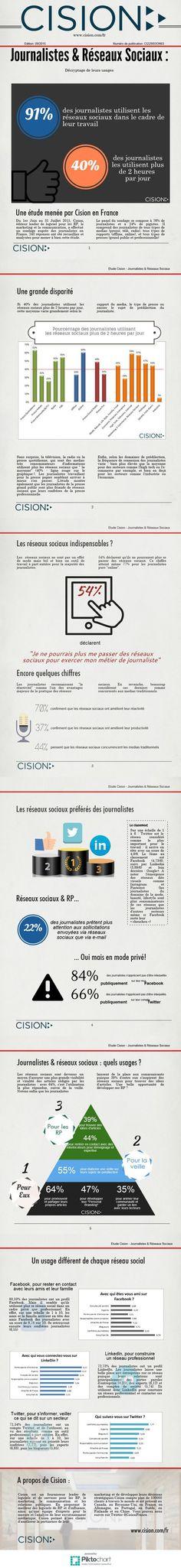 Infographie : les journalistes français et leur usage des réseaux sociaux - JDN