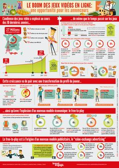 An infographic in French about the online gaming facts in France. See how many gamers are in France. Ap French, Learn French, French Stuff, French Teacher, Teaching French, Gaming Facts, Social Media Statistics, Social Networks, High School French