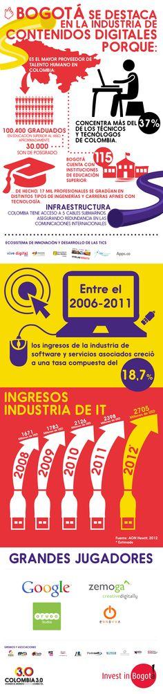 #Bogota se destaca en la industria de #contenidosdigitales porque: #Infografía