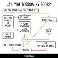 Flow chart for loaning books (Epic Reads Charts for Book Nerds)