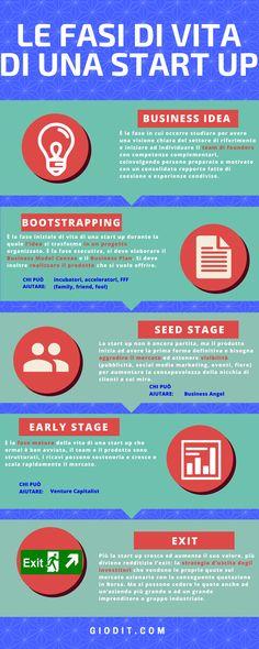 Start up: definizioni, finanziamenti, fasi di vita [Infografica]