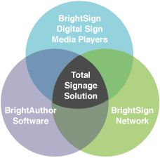 brightsign_overview.png  BrightSign Digital Signage is easy to buy, easy to use and easy to change!  Ask us for more info: 877-627-0636 Complete bundles.