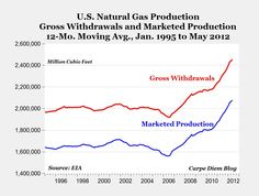 U.S. Natural Gas Production 1995-2012