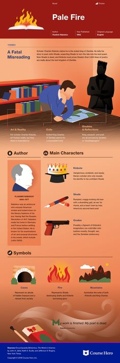 This study guide and infographic for Vladimir Nabokov's Pale Fire offer summary and analysis on themes, symbols, and other literary devices found in the text. Explore Course Hero's library of literature materials, including documents and Q&A pairs.