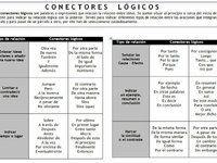 Organiser un discours, expressions, connecteurs (ficha)