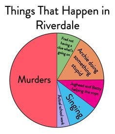 """Are 13 Charts You'll Only Get If You Love """"Riverdale"""" Things that happen in Riverdale: Murder.Things that happen in Riverdale: Murder. Riverdale Quotes, Bughead Riverdale, Riverdale Archie, Riverdale Funny, Riverdale Movie, Riverdale Poster, Watch Riverdale, Funny Quotes, Funny Memes"""