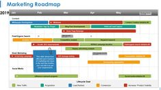 9 Types of Roadmaps + Roadmap PowerPoint Templates To Drive Your Business Growth Technology Roadmap, Technology Infrastructure, Product Development Stages, Timeline Ppt, Competitive Analysis, Image Layout, Sales Strategy, Display Advertising, Change Management