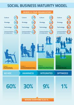 Social Business Maturity Modell