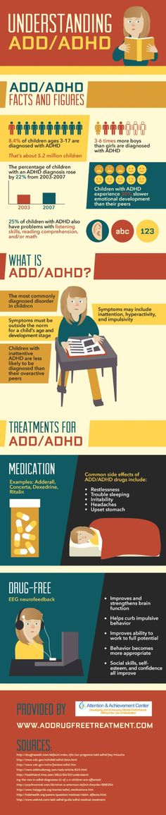 Understanding ADD/ADHD Infographic
