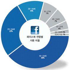 페이스북 한국사용자 연령별분포도