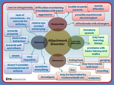 Attachment Disorder Mind Map A Mind Map, created in PowerPoint, that works as a poster or as a mini presentation that could be used as part of staff training or to build awareness. This list of difficulties is not exhaustive but is a flavour of some of the issues that can affect students with Attachment disorder.