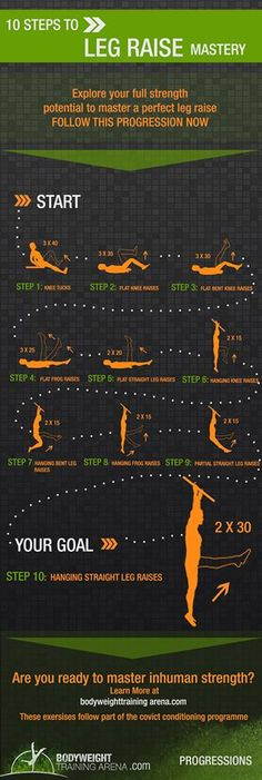 Leg raises progression visualized and explained as followed in Convict Conditioning program