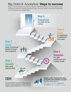 Ready to start climbing the steps to big data and analytics success? Read the white paper at http://ibm.co/5steps