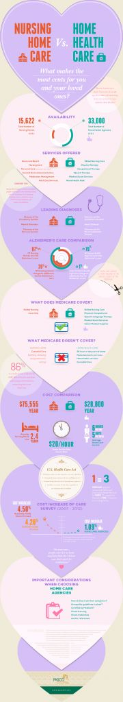 Nursing Home Care vs Home Health Care: What Makes the Most Cents for You and Your Loved Ones?