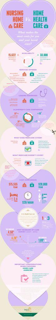 Nursing Home Care vs Home Health Care