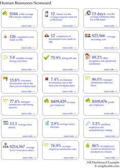 Hr Metrics 70 Examples With Images Human Resources