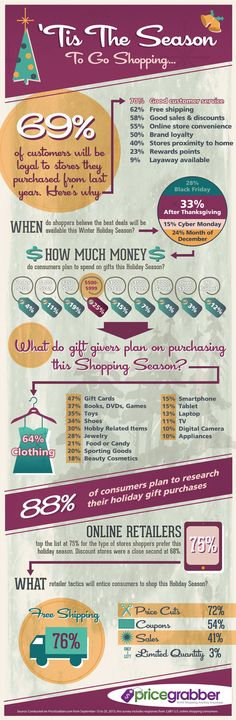 Infographic: What Holiday Shoppers Want From Retailers In 2013