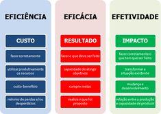TEC Concursos - Eficiência, eficácia e efetividade - material teórico - Dica do professor Adriel Sá