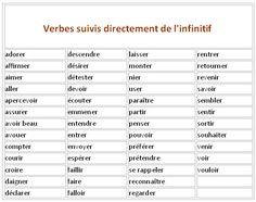 La conjugaison des verbes - avec ou sans préposition?