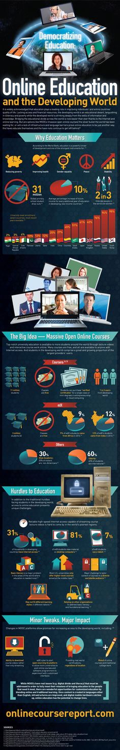 Democratizing Education: Online Education and the Developing World