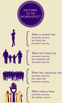 What happens when a woman has economic security? A great illustration from Foundation for Women.