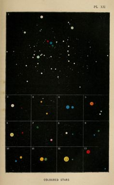 plate XII - stars of color - the heavens - 1867 Constellations, Arte Sci Fi, Star Chart, Nocturne, Cartography, Stargazing, Wall Collage, Art Inspo, Illustration Art