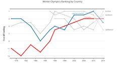 Winter Olympics Ranking by Country Winter Olympics, Chart, Tools, Sports, Winter Olympic Games, Hs Sports, Instruments, Sport