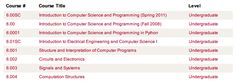 The 11 Best Sites for Free Online Computer Programming Courses online programming courses mit opencourseware Free Online Programming Courses, Computer Programming Courses, Online Computer Courses, Learn Computer Coding, Learn Computer Science, Online Courses, Coding Jobs, Coding Software, Computer Troubleshooting