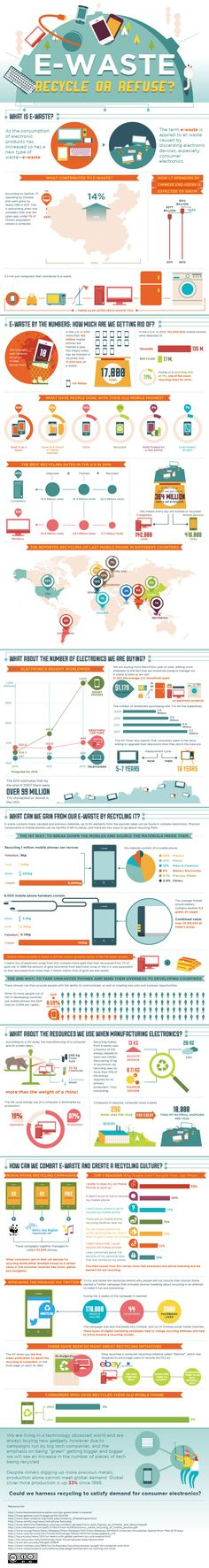 Visualizing The Worlds E-Waste Problem | Co.Exist: World changing ideas and innovation
