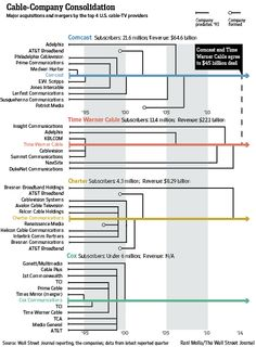 Ib honor of the Comcast Time Warner Company merger! Infographic: Two Decades of Cable Mergers - Corporate Intelligence - WSJ