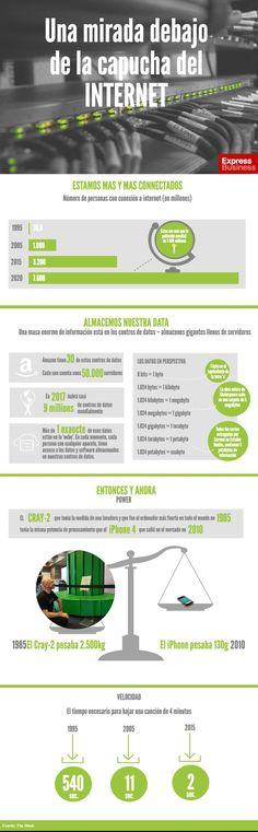 infografia Una mirada debajo de la capucha del internet
