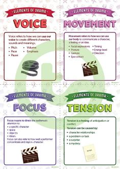 The Elements of Drama - Information Cards Teaching Resource Acting Lessons, Acting Tips, Acting Skills, Art Lessons, Drama Activities, Drama Games, Drama Teacher, Drama Class, Gcse Drama