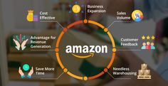 Inventory Management Software, Supply Chain Management, Performance Dashboard, Retail Software, Transportation Industry, Amazon Fulfillment Center, Amazon Fba, Previous Year, Online Business