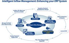 Sales Force Management System helps you in handling large amount of sales.