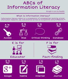 I also liked this infographic about information literacy that can be downloaded from EasyBib.