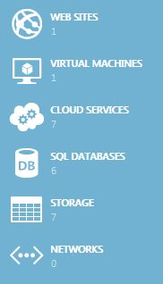 96 best Microsoft Azure Cloud images in 2012 | Clouds