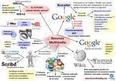 Recursos Social Media básicos en nuestra estrategia en Redes Sociales