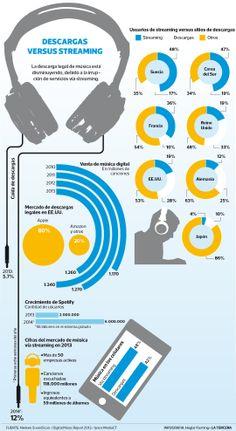 Sitios online como Spotify empujan caída en descarga de música  Venta de música digital cayó 5,7% en 2013 y suma 12% en 2014, por preferencia de usuarios a servicios de streaming. #Santiago 2014