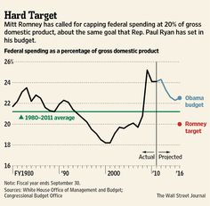 6-18-2012: THIS GRAPH DEFINES THE 2O12 PRESIDENTIAL ELECTION: SPEND OR CUT? While the Romney budget is better for the long-term health of the economy and country, it's hard to imagine people willing to accept the pain required to get our Government spending down to 20% of GDP.