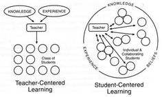 Teacher vs. Student Centered Learning. This, I think, is a great breakdown of the two! It gives a visual to help better understand their meaning. I chose this because their are obvious benefits to both types of learning. As future teachers, I think it is important for us to look at and try to teach from all different aspects.