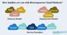 Heterogeneous Cloud Platform!  #Cloudcomputing #SaaS #PaaS #Iaas