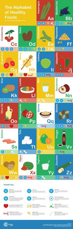 The A to Z of healthy foods [Infographic] | MNN - Mother Nature Network