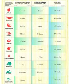 How long can you keep stuff in counter, refrigerator or freezer (more in the post)