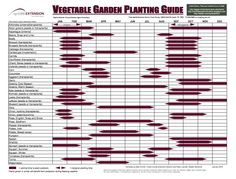 Central Texas Vegetable When-to-Grow Chart.