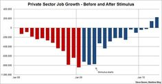 Case closed: the stimulus worked - The Maddow Blog