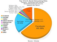 Spotlight on Social Networks: The Top 10 Social Network Sites - November 2012 Do any of these surprise you? Social Networks, Social Media Marketing, Social Media Packages, Facebook Youtube, Free Facebook, Social Media Site, Data Visualization, Spotlight, Pie Charts