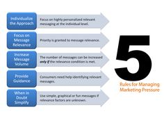 "5 Rules for Managing Marketing Pressure. From the blog post, ""  The Secret to Increasing Message Frequency without Fatiguing Your Audience:"" http://blog.neolane.com/conversational-marketing/secret-increasing-message-frequency-fatiguing-audience/#"