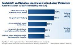 Zu aufdringliche Werbung schadet Image und Verkauf  http://www.marketing-boerse.de/News/details/1407-Zu-aufdringliche-Werbung-schadet-Image-und-Verkauf/46170