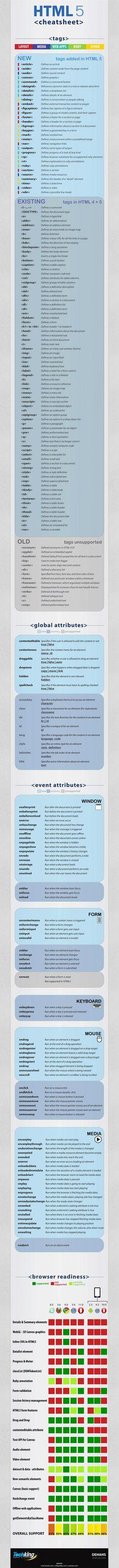 Hypertext Markup Language 5 Cheat sheet | Downgraf - Design Weblog For Designers