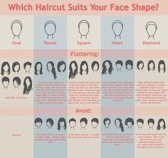 The basic need to knows of face shape and best styles for you